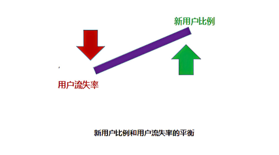 如何分析用户的行为:5个用户分类指标,3个用户分析的重点指标