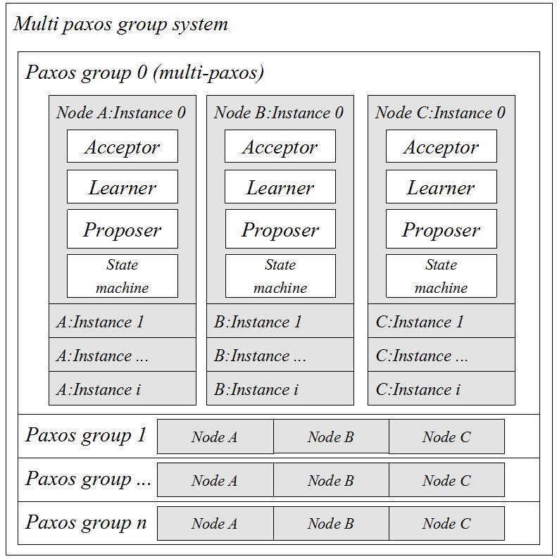 微信开源:生产级paxos类库PhxPaxos实现原理介绍