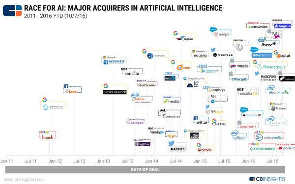 2016 年度盘点 · 科技领域出现了哪些新趋势?