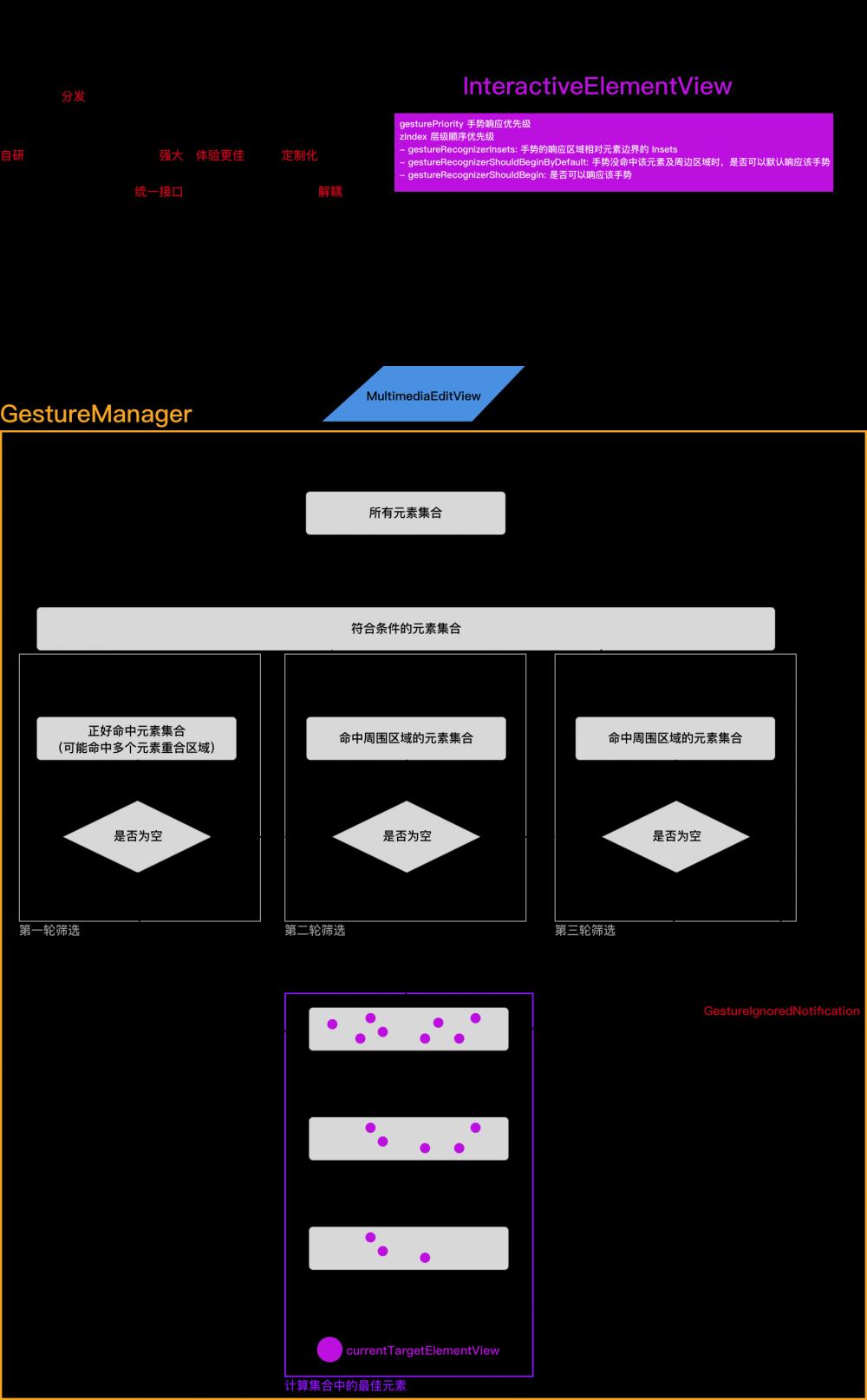 多媒体编辑模块架构设计