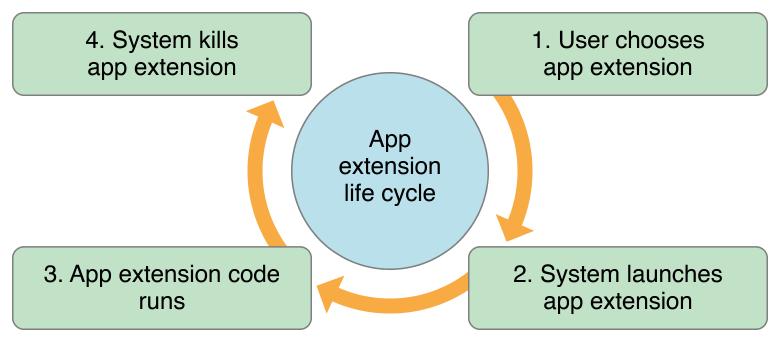 SiriKit实践 - AppExtension介绍