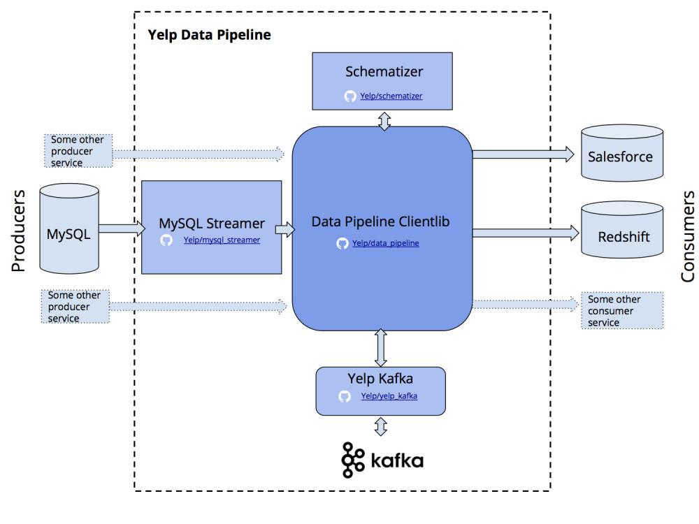 Yelp的数据管道开源了