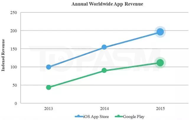 App Store和Google Play,谁在竞价广告上的赢面更大?