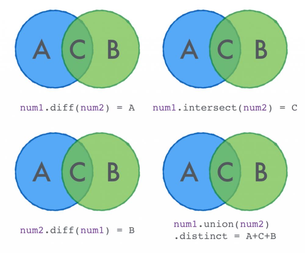 协作翻译 | Scala 中 10 个超赞的集合操作函数