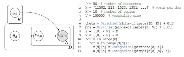 学界   谷歌提出深度概率编程语言Edward:融合了贝叶斯、深度学习和概率编程