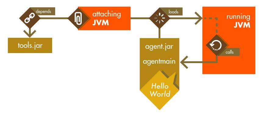 在 Java 中运用动态挂载实现 Bug 的热修复
