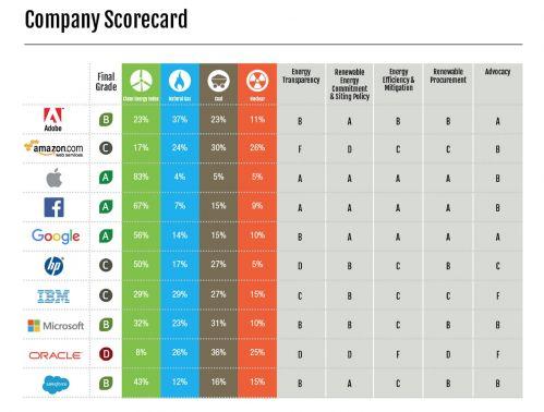 谁是全球最环保公司?外媒:腾讯阿里巴巴远不及苹果谷歌