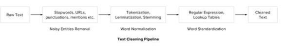 教程 | 理解和实现自然语言处理终极指南(附Python代码)