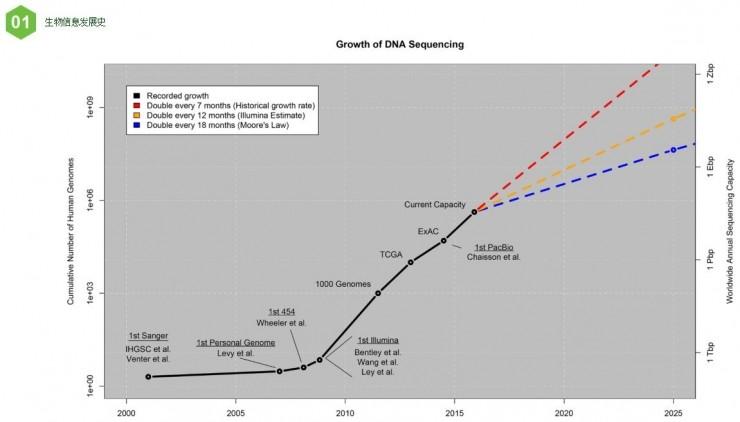 如何用云计算模式,实现生物信息分析   硬创公开课