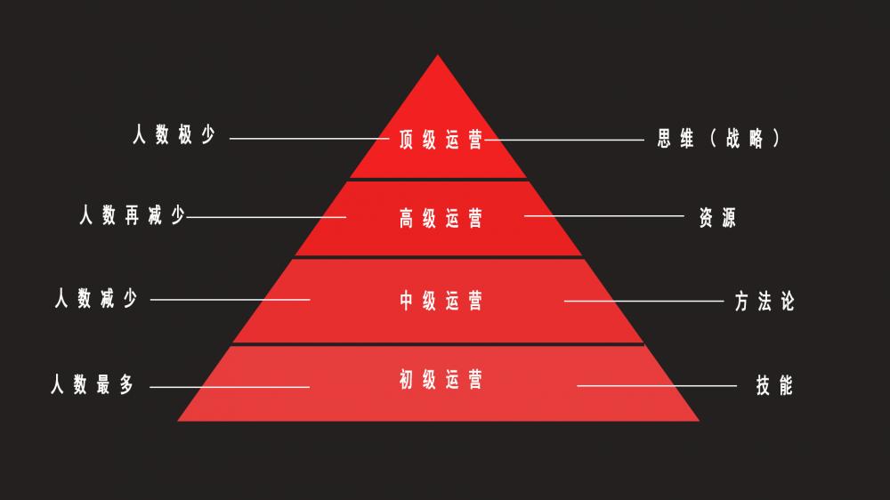 四个等级,详解高级运营和初级运营的区别在哪里?