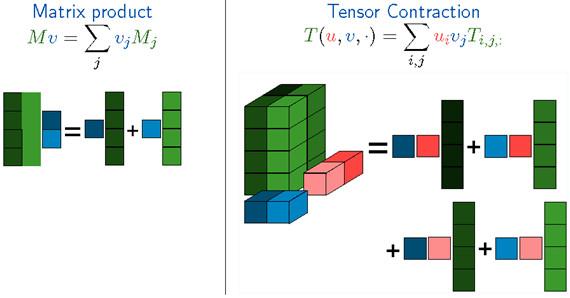 从系统和代码实现角度解析TensorFlow的内部实现原理 | 深度
