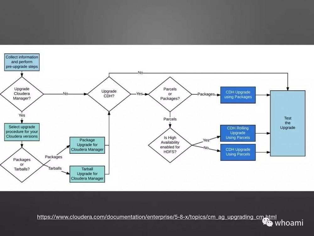 Cloudera Manager 架构设计和原理剖析(PPT) | Harries Blog™