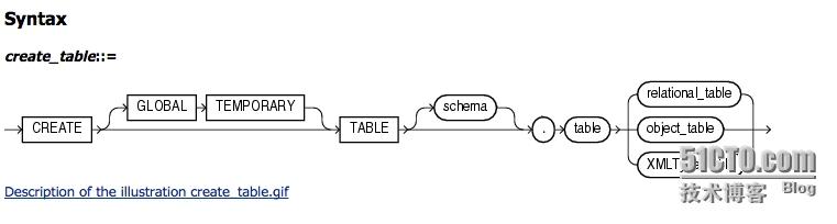 Oracle之虚拟列及虚拟列索引