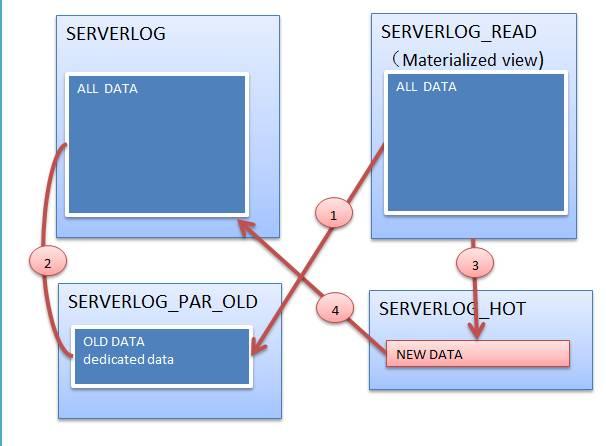 一个复杂的数据需求的MySQL方案