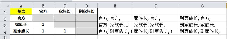 Excel巧录权限矩阵