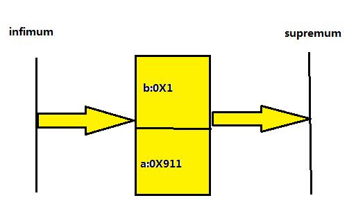 MYSQL INNODB replace into 死锁 及 next key lock 浅析