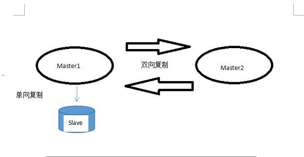 mysql之 mysql 5.6不停机双主一从搭建(活跃双主一从基于日志点复制)
