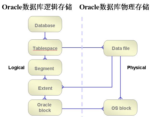 【体系结构】Oracle数据块详解