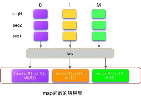 【Python】map函数