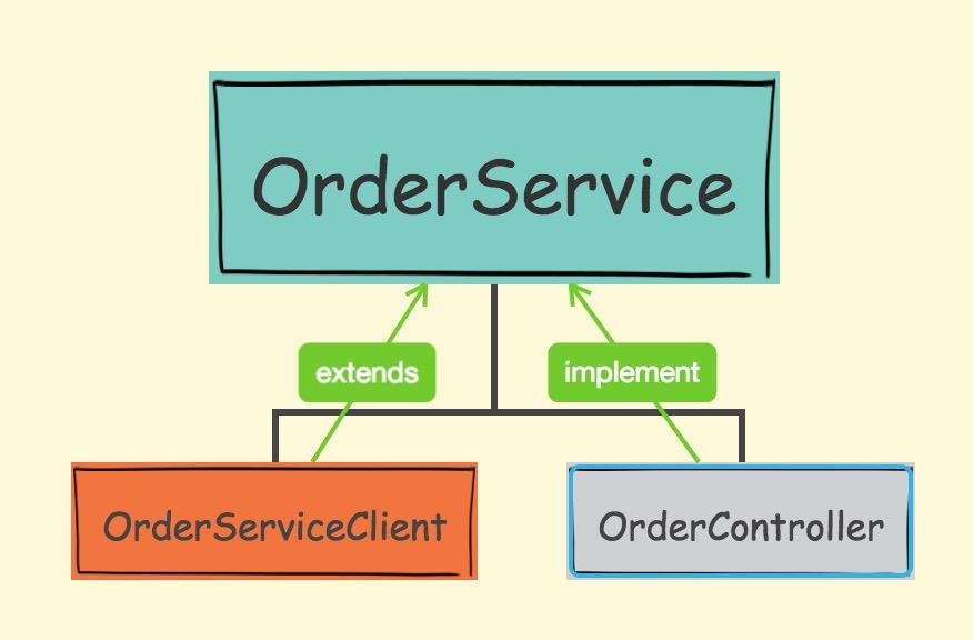 sbc(二)高可用Eureka+声明式服务调用