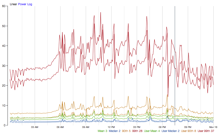 Spring Cloud构建微服务架构:服务容错保护(Hystrix依赖隔离)【Dalston版】