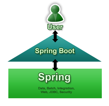 SpringBoot-vue —— 高效全栈 Java 开发实践