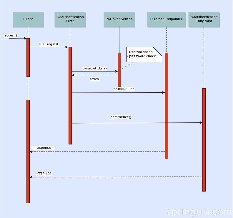 译见|构建用户管理微服务(五):使用 JWT 令牌和 Spring Security 来实现身份验证