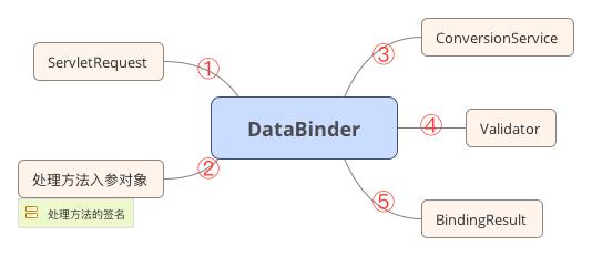Spring MVC数据转换、格式化、校验、文件上传和下载