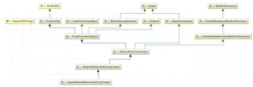 BeanPostProcessor学习