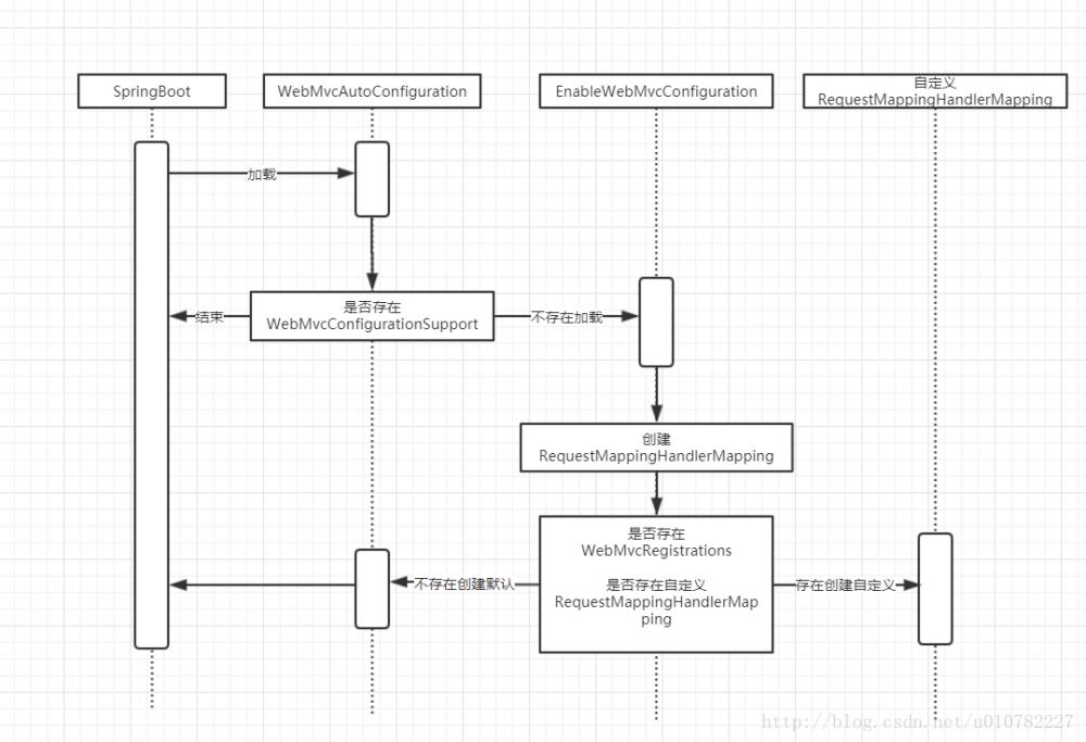Spring Boot API 版本权限控制