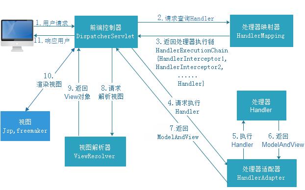 看透 Spring MVC 源代码分析与实践 —— 俯视 Spring MVC
