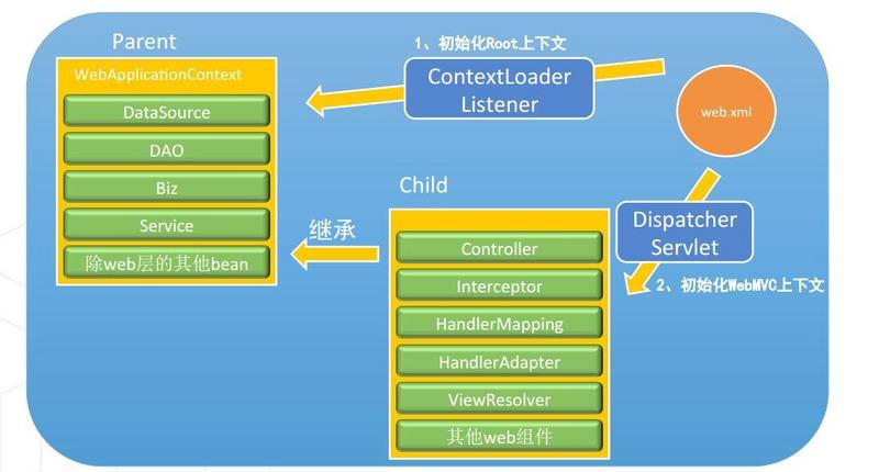 SpringMVC:SpringMVC启动初始化过程