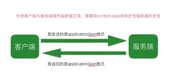Spring MVC注解、标签库、国际化