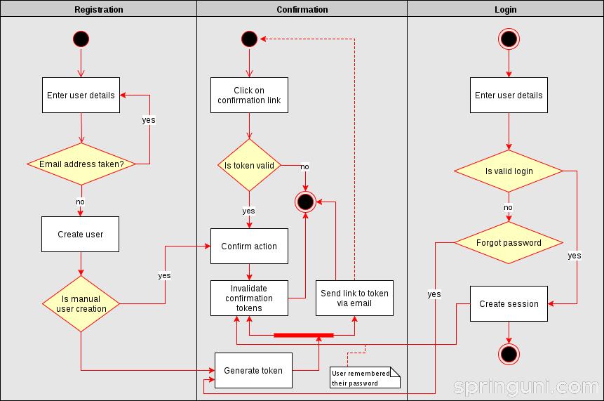 构建用户管理微服务