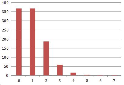 通过SQL解读财富的分配(二)