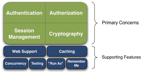 SpringBoot(十四):springboot整合shiro-登录认证和权限管理