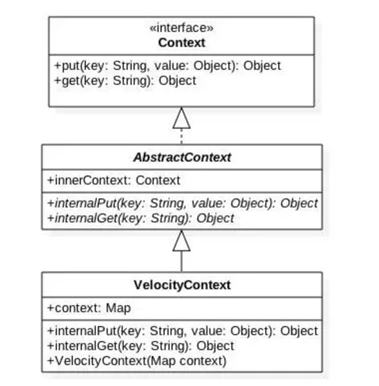 velocity原理探究( 上 )