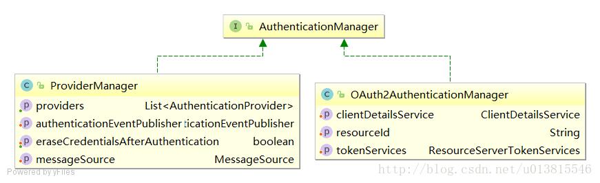 从零开始的Spring Security Oauth2(三)
