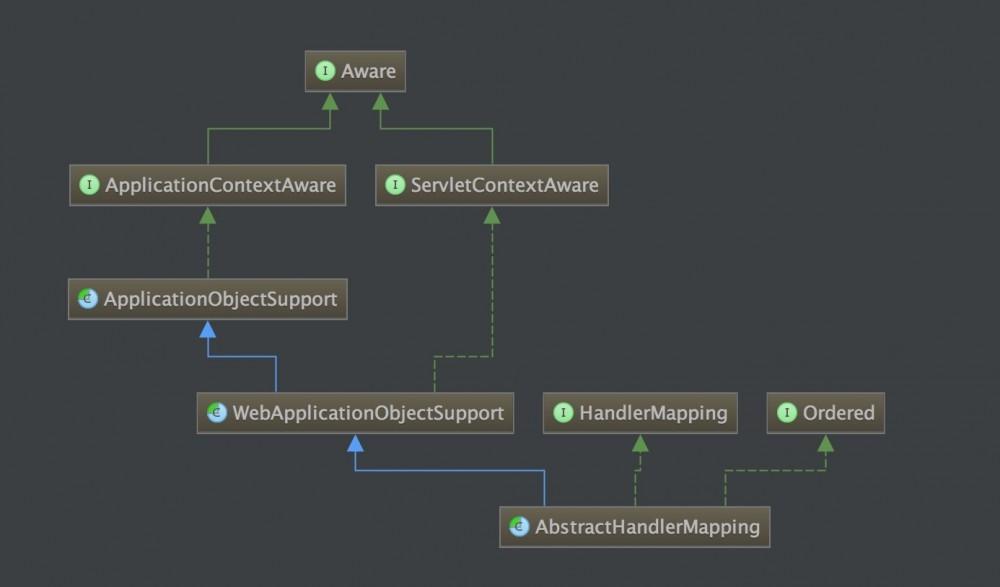 SpringMVC源码分析--HandlerMappings