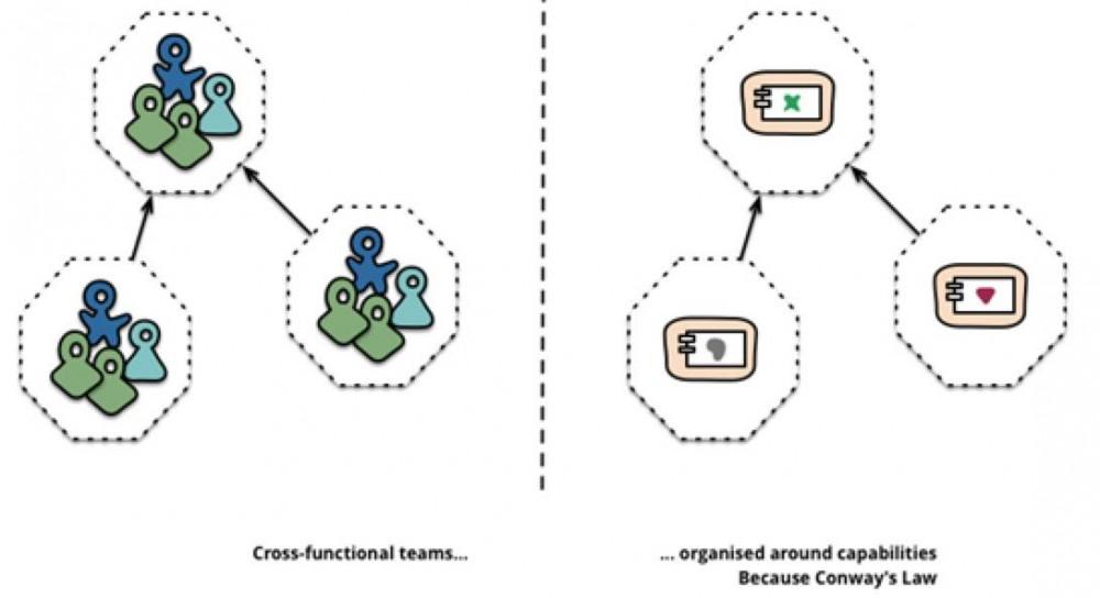 从 Spring Cloud 开始,聊聊微服务架构实践之路