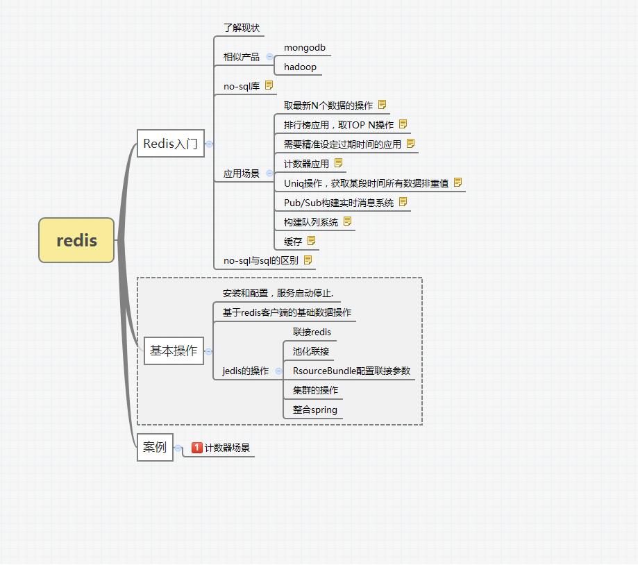 干货--Redis+Spring+Struts2实现网站计算器应用项目案例