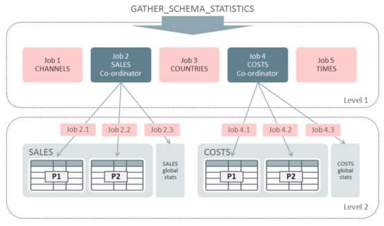 Oracle 12c数据库优化器统计信息收集的最佳实践(二)