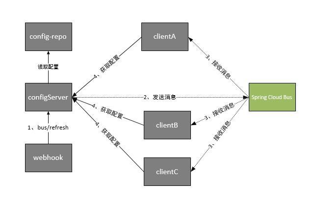 spring cloud微服务实践
