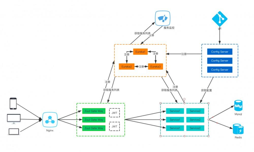 国内首个基于Spring Cloud微服务化平台 AG-Admin