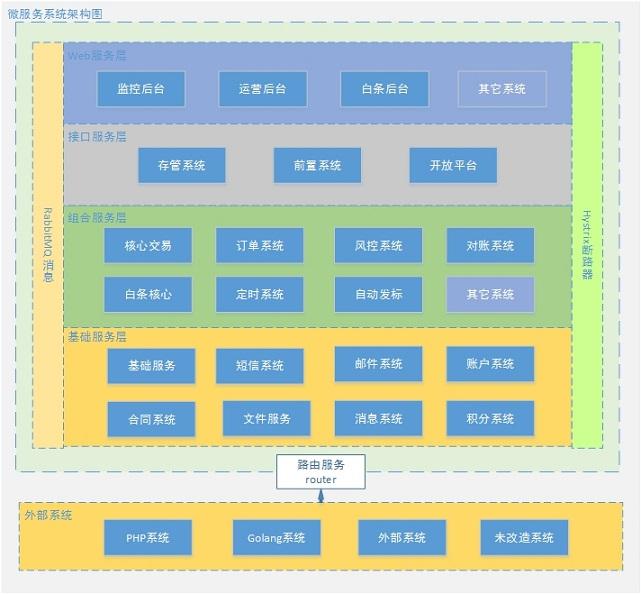 中小型互联网公司微服务实践-经验和教训