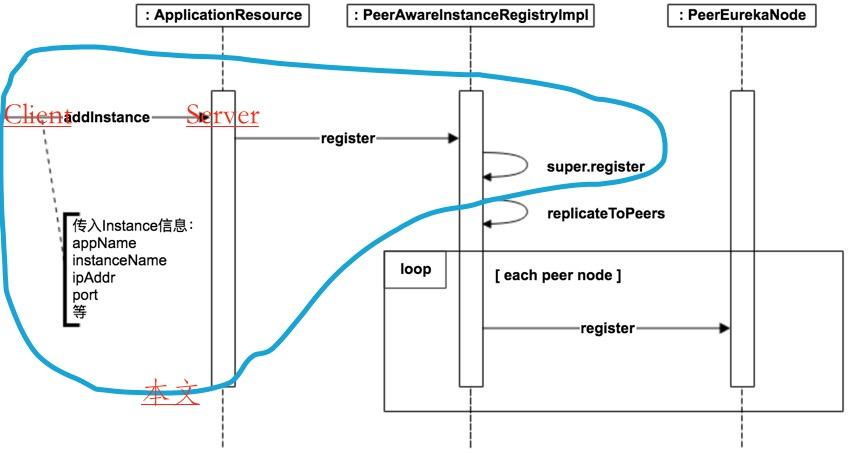 Eureka 源码解析 —— 应用实例注册发现 (一)之注册