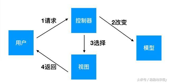 程序猿的日常——SpringMVC系统架构与流程回顾