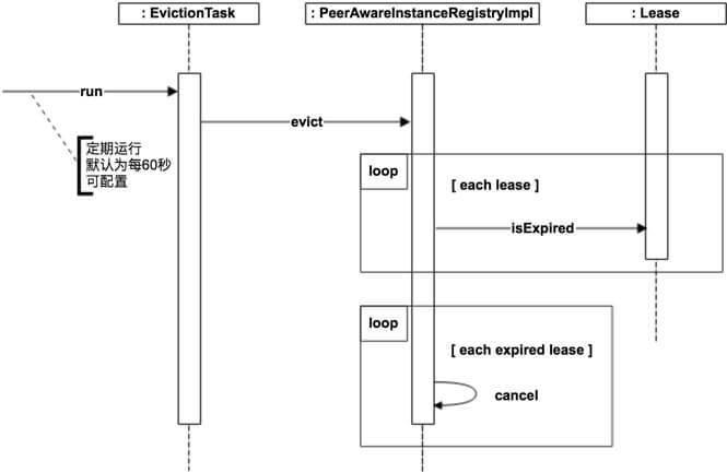 Eureka 源码解析 —— 应用实例注册发现(五)之过期