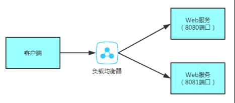 每日一博 | Spring Cloud 之负载均衡框架 Ribbon 介绍
