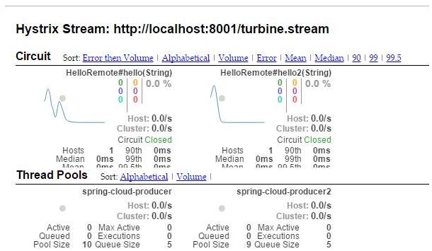 从架构演进的角度聊聊 Spring Cloud 都做了些什么?